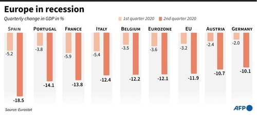 European Commission estimates of the drop in GDP in 2020.